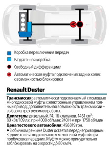 Renault Duster 5