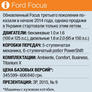 Ford Focus tech