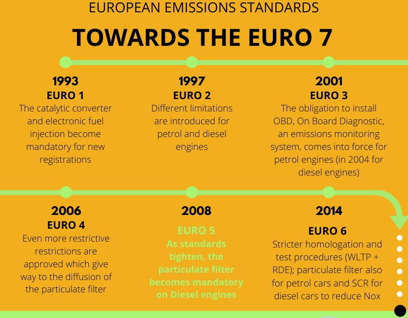 Eco Euro7